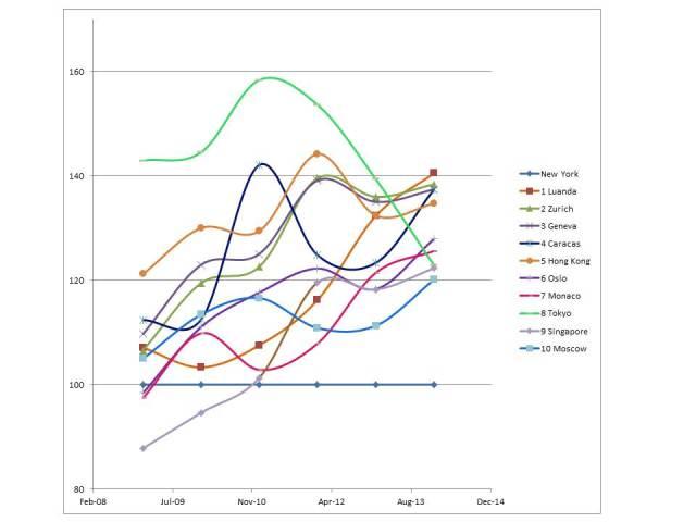 COLI Graph