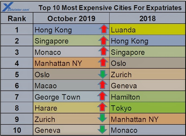 Top 10 International cost of living 2019